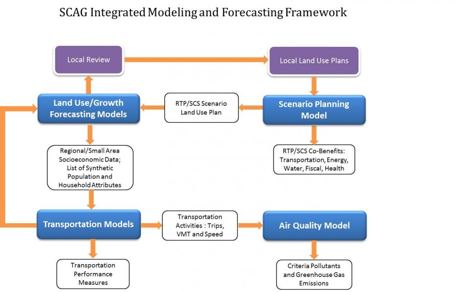 Modeling and Forecasting Framework
