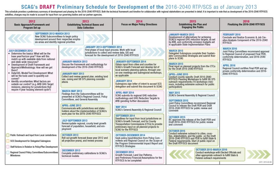 SCAG''s DRAFT Preliminary Schedule for Development infographic